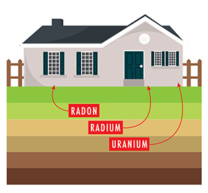 Graphic of House with Radon